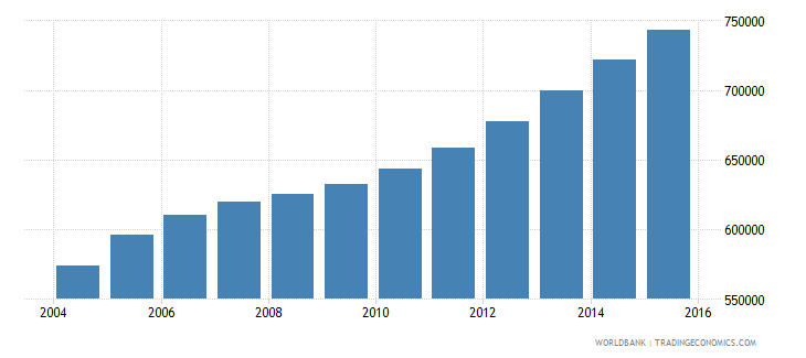sierra leone population ages 14 18 total wb data