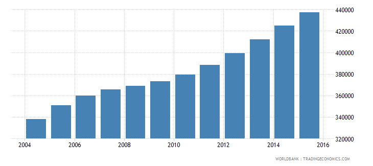 sierra leone population ages 14 19 male wb data