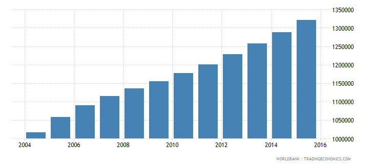 sierra leone population ages 15 24 total wb data