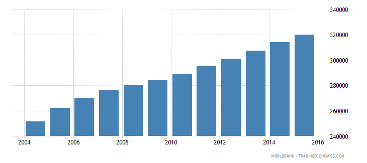 sierra leone population ages 3 5 male wb data