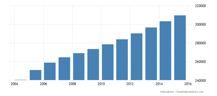 sierra leone population ages 4 6 female wb data