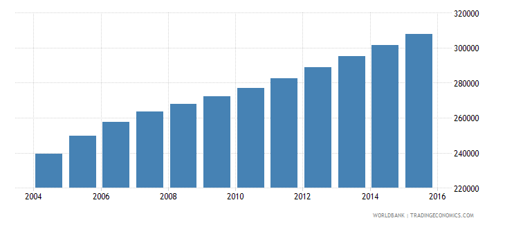 sierra leone population ages 4 6 male wb data