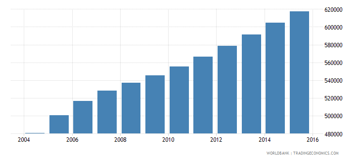sierra leone population ages 4 6 total wb data