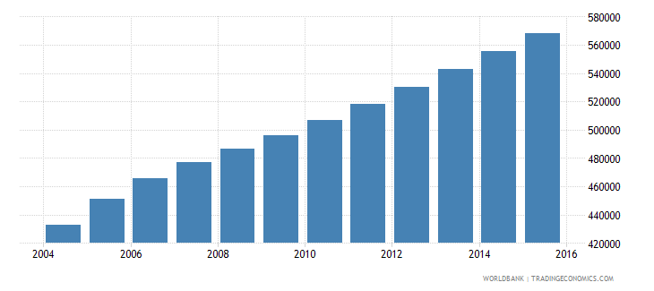 sierra leone population ages 5 10 male wb data