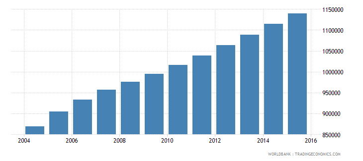 sierra leone population ages 5 10 total wb data