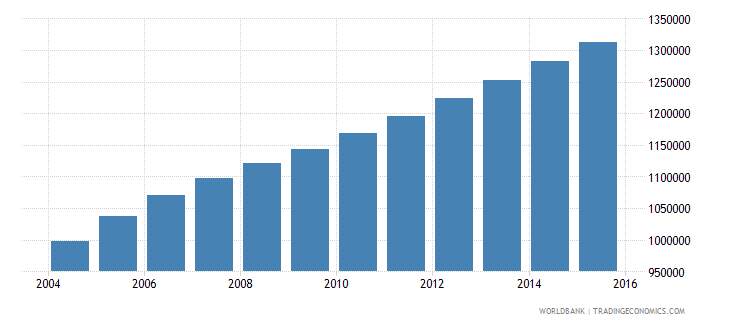 sierra leone population ages 5 11 total wb data