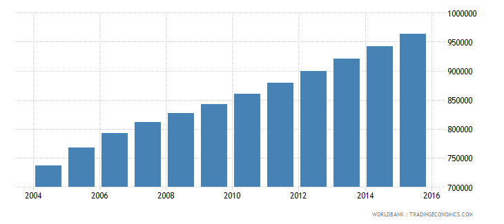 sierra leone population ages 5 9 total wb data