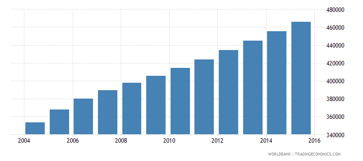sierra leone population ages 6 10 male wb data