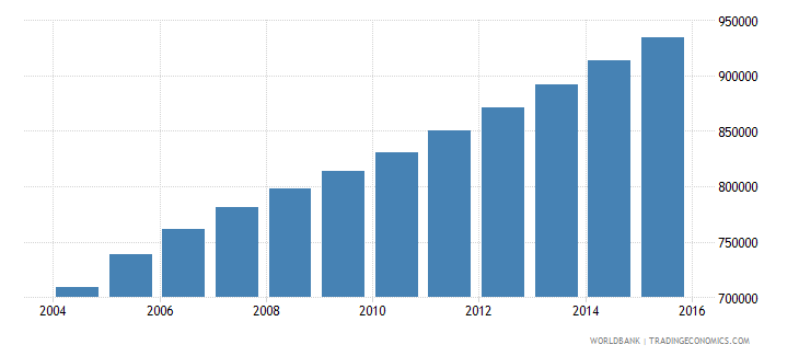 sierra leone population ages 6 10 total wb data
