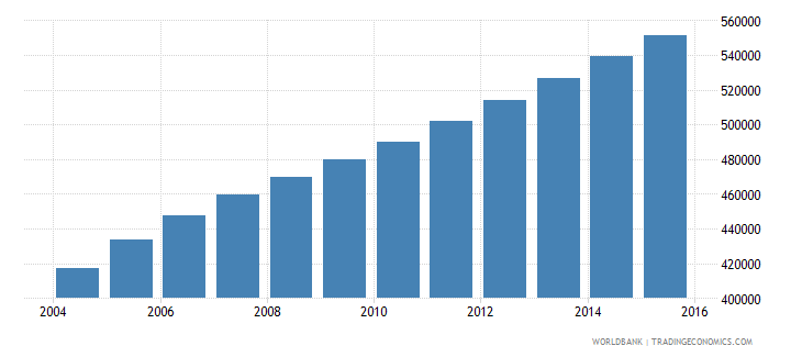 sierra leone population ages 6 11 male wb data