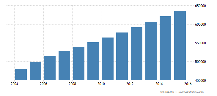 sierra leone population ages 6 12 male wb data