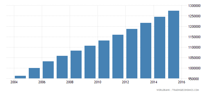 sierra leone population ages 6 12 total wb data
