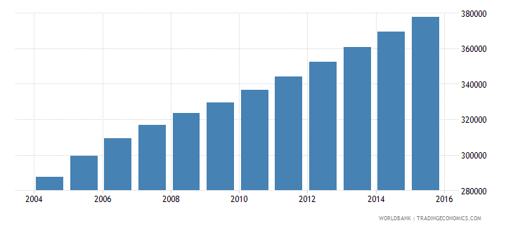 sierra leone population ages 6 9 male wb data