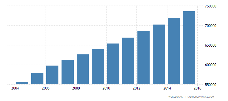 sierra leone population ages 7 10 total wb data