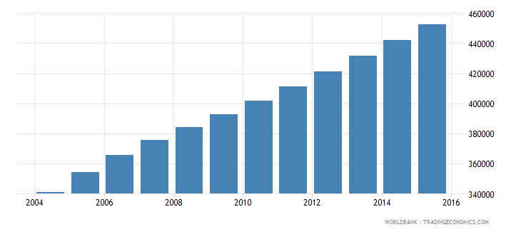 sierra leone population ages 7 11 male wb data