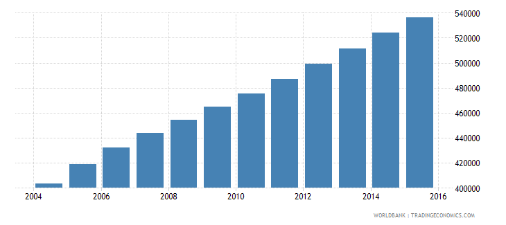 sierra leone population ages 7 12 male wb data