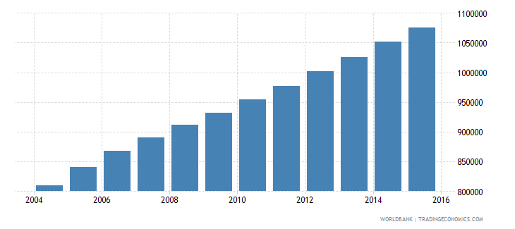 sierra leone population ages 7 12 total wb data