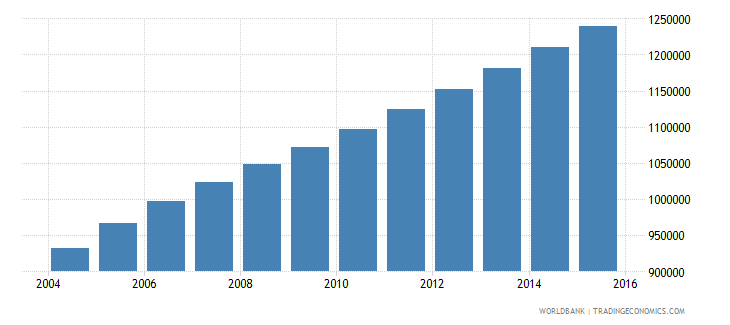 sierra leone population ages 7 13 total wb data