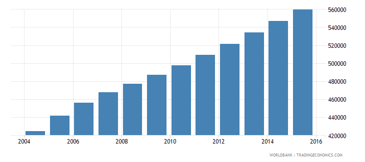 sierra leone population ages 7 9 total wb data