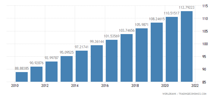 sierra leone population density people per sq km wb data