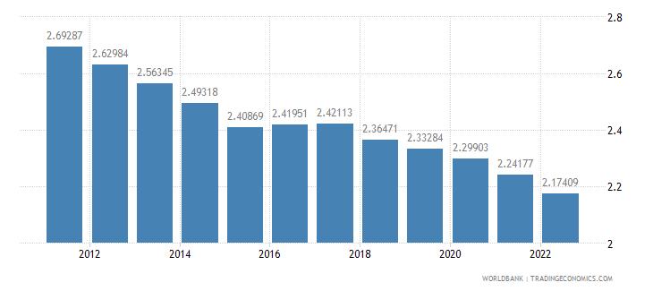 sierra leone population growth annual percent wb data