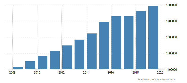 sierra leone population of compulsory school age both sexes number wb data