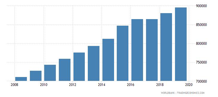 sierra leone population of compulsory school age female number wb data