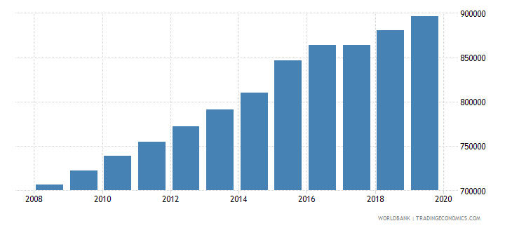 sierra leone population of compulsory school age male number wb data