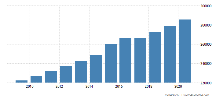 sierra leone population of the official age for lower secondary education female number wb data