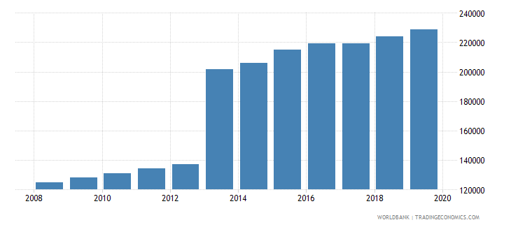 sierra leone population of the official age for post secondary non tertiary education male number wb data