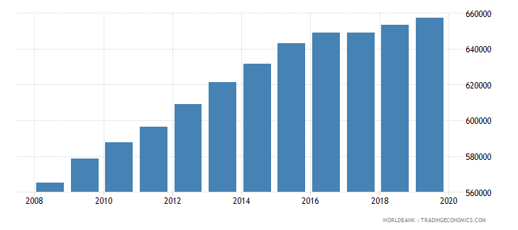 sierra leone population of the official age for pre primary education both sexes number wb data