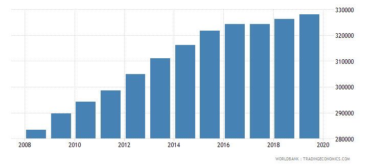 sierra leone population of the official age for pre primary education female number wb data
