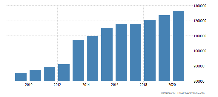 sierra leone population of the official age for secondary education both sexes number wb data