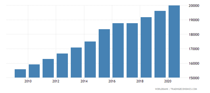 sierra leone population of the official age for the last grade of primary education both sexes number wb data