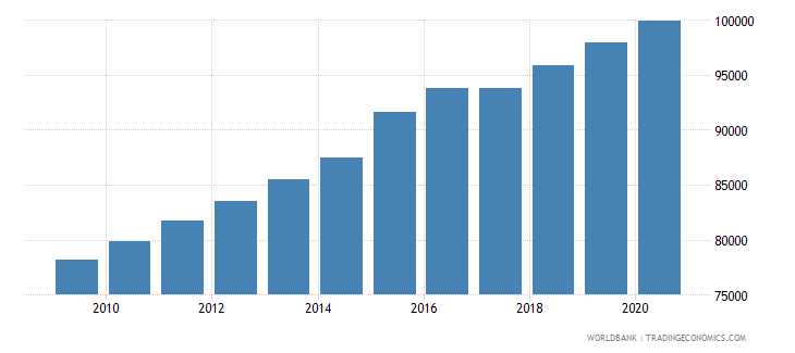 sierra leone population of the official age for the last grade of primary education female number wb data