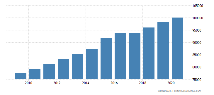 sierra leone population of the official age for the last grade of primary education male number wb data