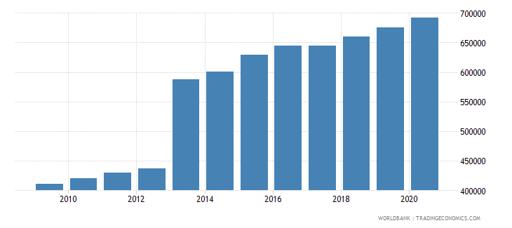 sierra leone population of the official age for upper secondary education both sexes number wb data