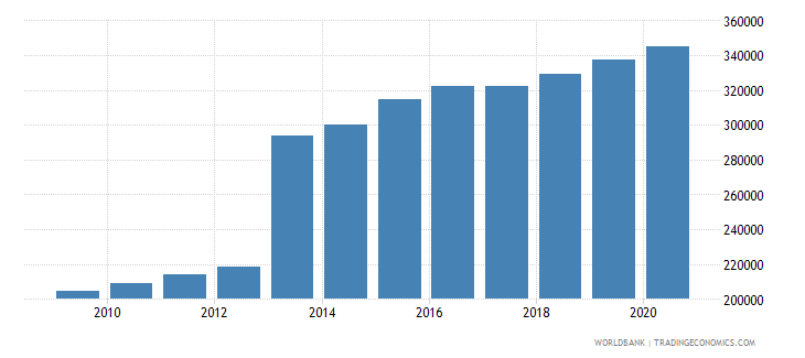 sierra leone population of the official age for upper secondary education female number wb data