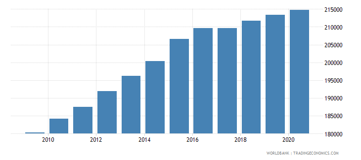 sierra leone population of the official entrance age to primary education both sexes number wb data