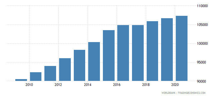 sierra leone population of the official entrance age to primary education female number wb data