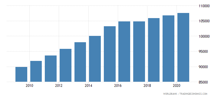 sierra leone population of the official entrance age to primary education male number wb data