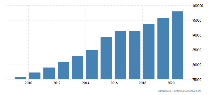 sierra leone population of the official entrance age to secondary general education male number wb data
