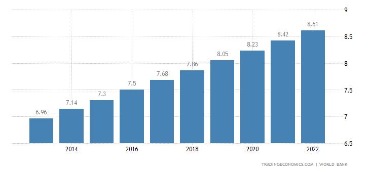 Sierra Leone Population
