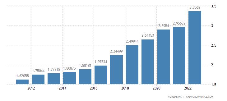 sierra leone ppp conversion factor gdp lcu per international dollar wb data