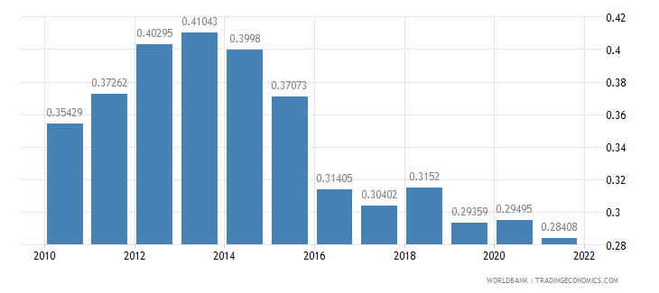 sierra leone ppp conversion factor gdp to market exchange rate ratio wb data