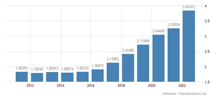 sierra leone ppp conversion factor private consumption lcu per international dollar wb data