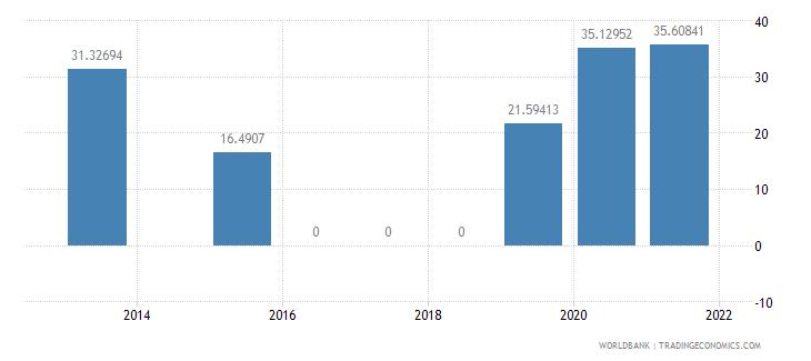 sierra leone present value of external debt percent of gni wb data