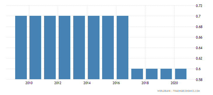 sierra leone prevalence of hiv male percent ages 15 24 wb data