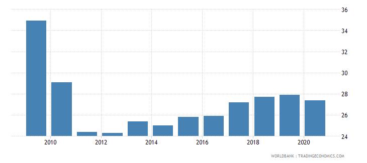 sierra leone prevalence of undernourishment percent of population wb data