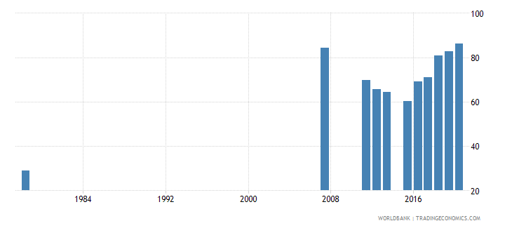 sierra leone primary completion rate male percent of relevant age group wb data